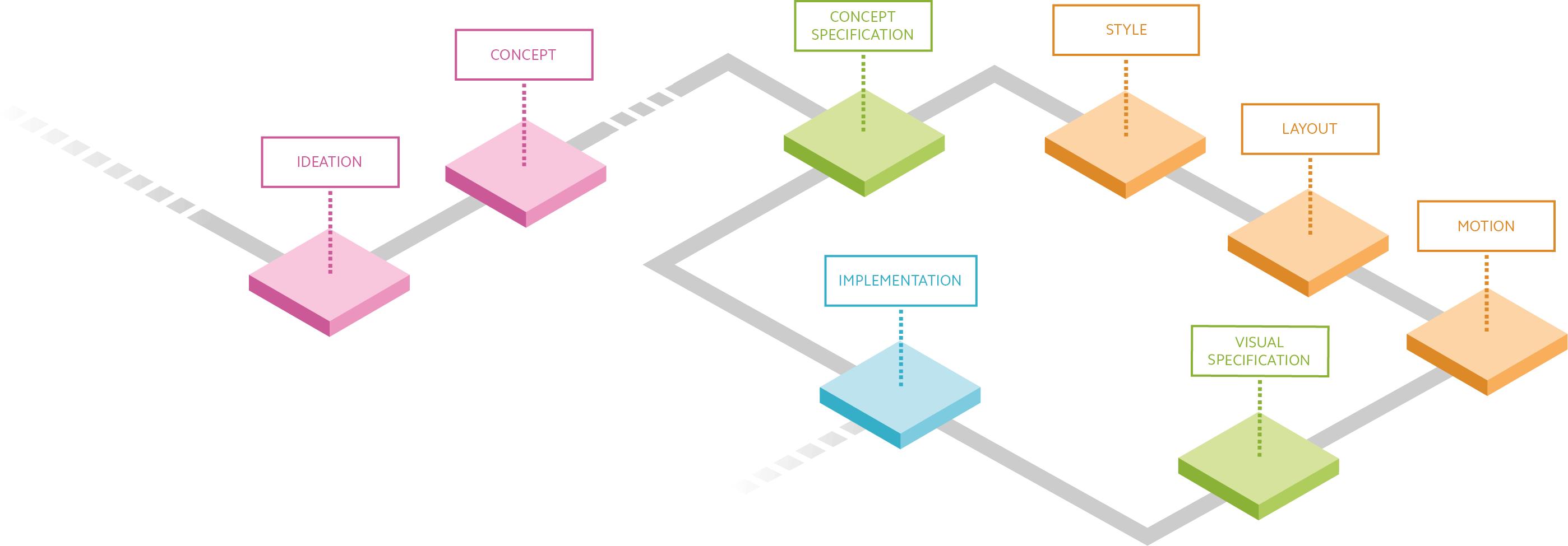 Der UI Design Prozess angelehnt an Lean UX und Design Thinking