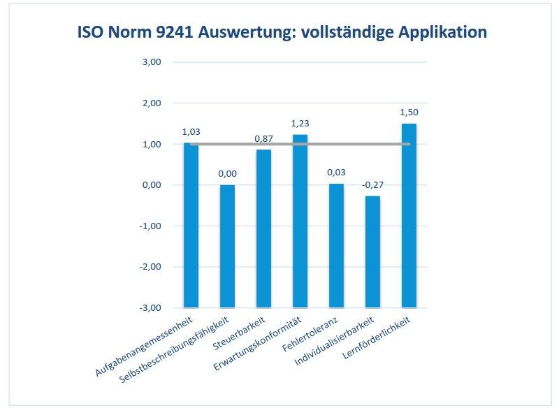 ISO Norm 9241 Auswertung: vollständige Applikation