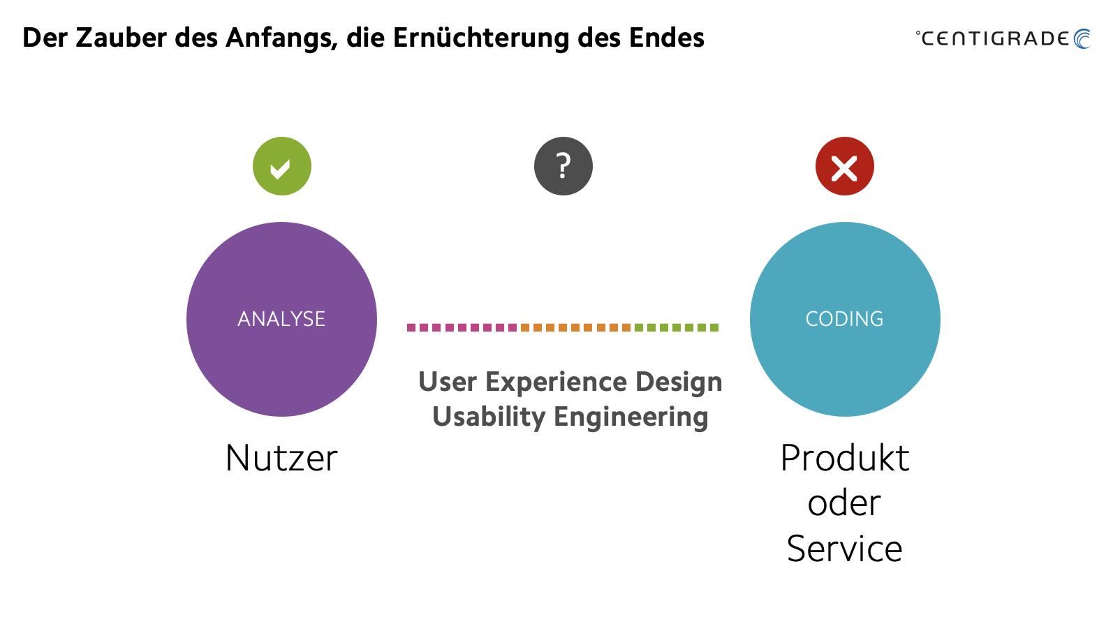 Übergang von Nutzeranforderungen über die Entwicklung zum Produkt