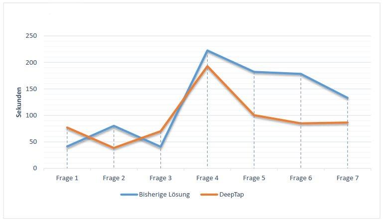 Effizienzvergleich: bisherige Lösungen – DeepTap