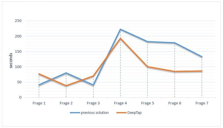 Efficiency comparison: previous solutions - DeepTap
