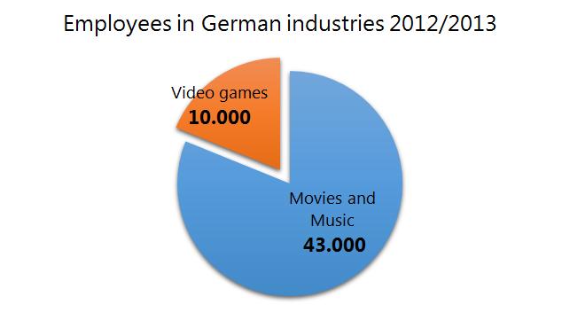 EmployeesInGermanIndustries
