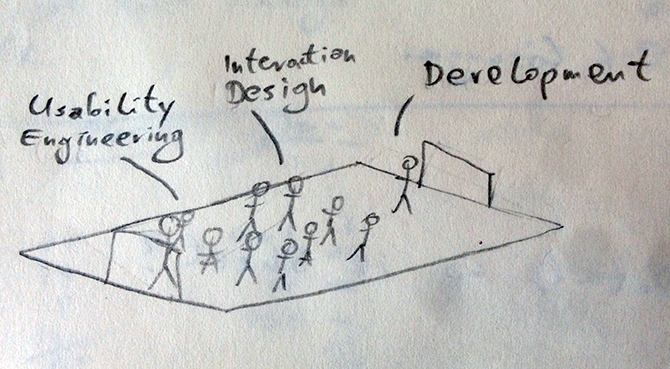 A project team consisting of Usability Engineers, Interaction Designers and Developers – drawn in a scribble as a football team.