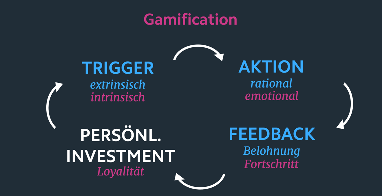 Gamification Infografik