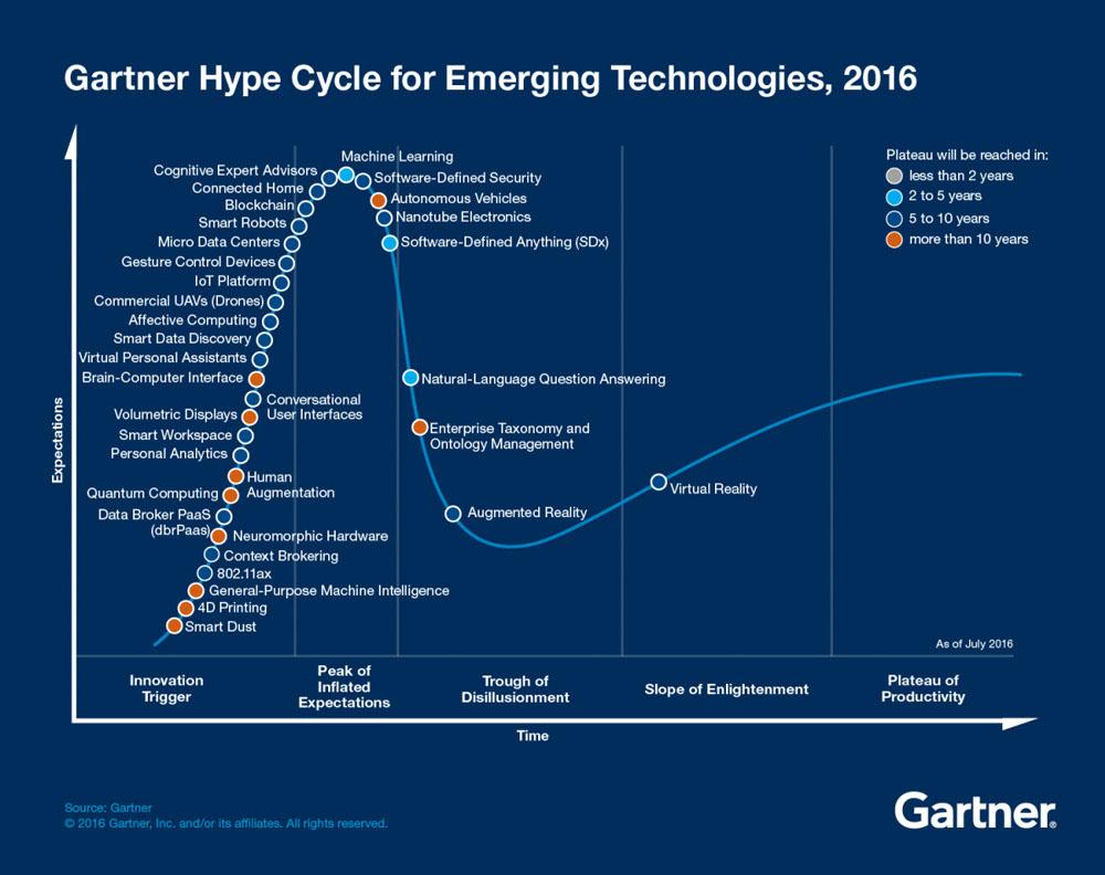 Current study by Gartner, world-leading IT market research company, Source: Gartner, July 2016