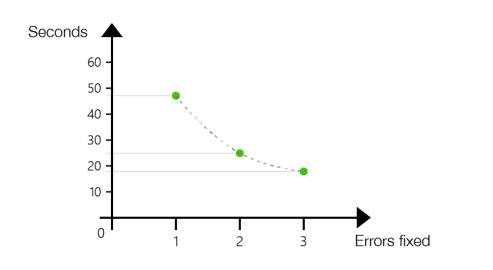 Learning curve for fixing the three faults