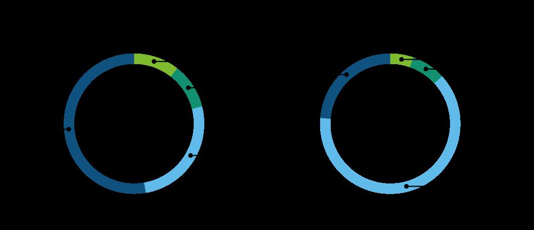 Bewertung von Steuerung und Immersion auf einer Skala von 1(gar nicht) bis 5(sehr hoch)