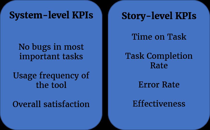 System Level KPIs vs Story-Level KPIs