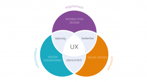 Diagramm Schnittmengen Interaction Design, Visual Design und Design Engineering: UX