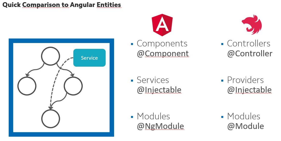 Angular & NestJS Entities