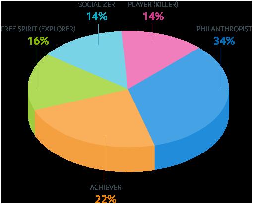 Nutzertypen 1. Grades Diagramm
