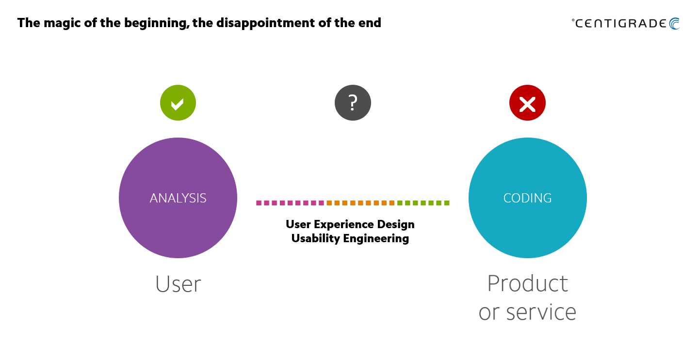 Transition from user requirements via development to the product