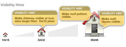 Visibility hints